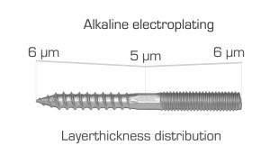 alkaline plating alkalisch verzinken
