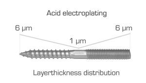 Acid plating zuur verzinken electrolytisch